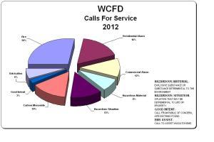 2012 Calls