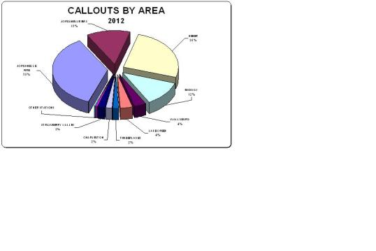 2012 Calls By Area